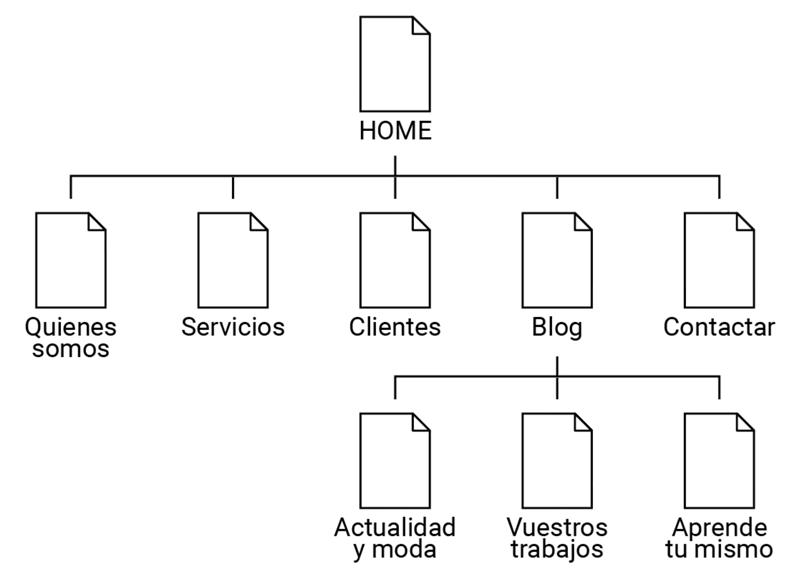 Organigrama páginas y entradas en wordpress